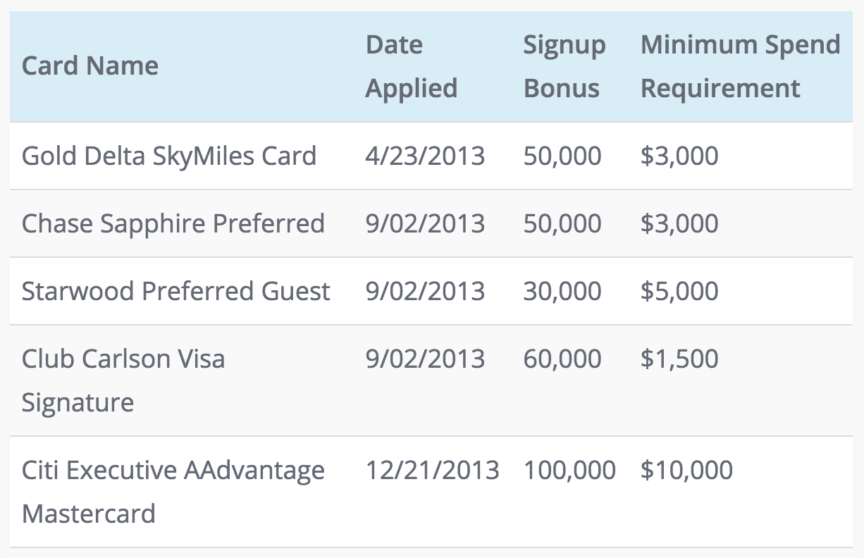 How We Saved Up Over 1.8 Million Miles & Points for Our Trip Around the World!